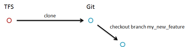 git workflow checkout new branch