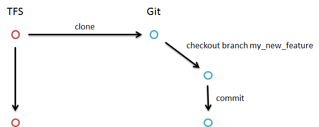 git workflow commit