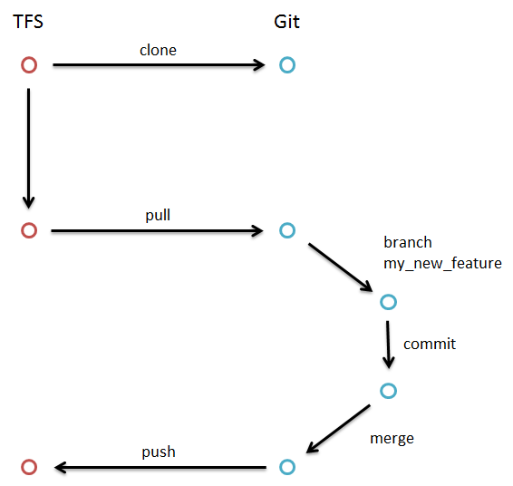 git workflow merge push