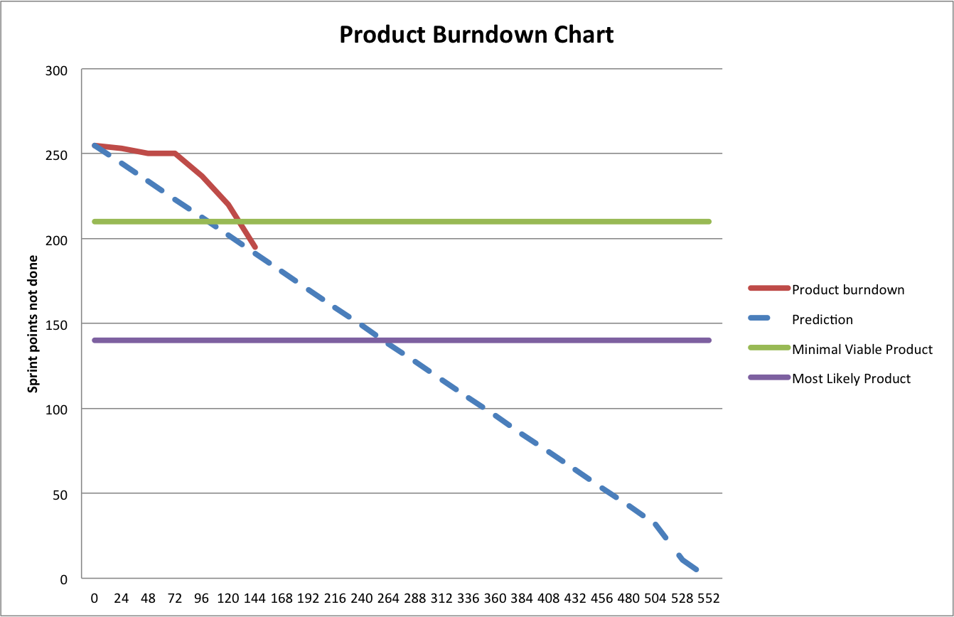 Example image of a burndown with story points left on y axis and hours spent on x axis