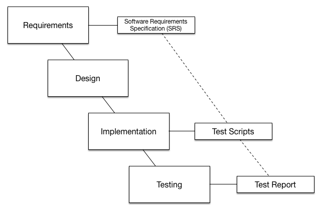 The tester works with the specification to create a test script which will be executed and provide feedback in a test result